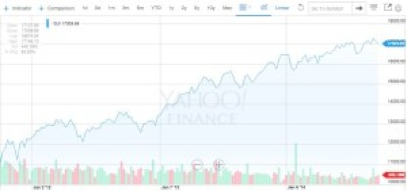 Dow Jones - 10032011 through 10032014