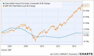 S&P 500 and Case Shiller Index