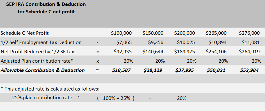 Individual 401k vs SEP IRA: SEP IRA Contribution and Deduction