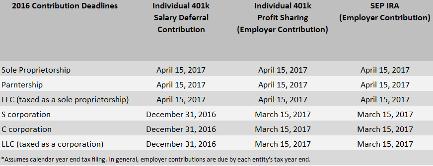 Individual 401k vs SEP IRA: Funding Deadlines