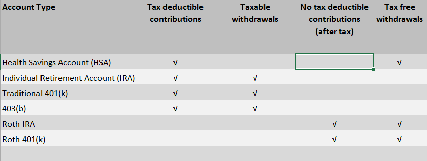 Health Savings Account - Tax Comparison
