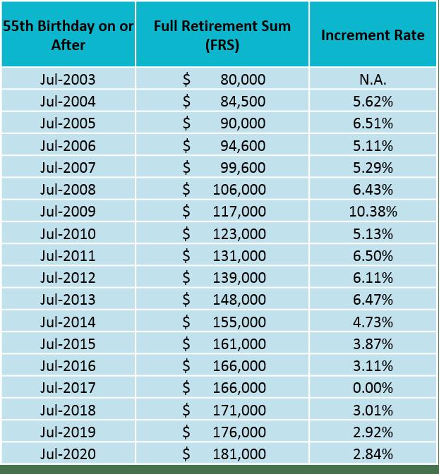 Past Full Retirement Sum (FRS)