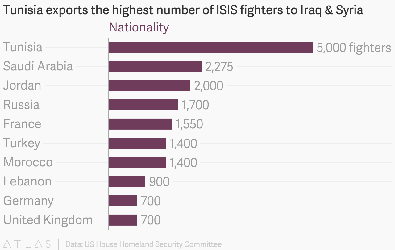 Tunisia exports the highest number of ISIS fighters to