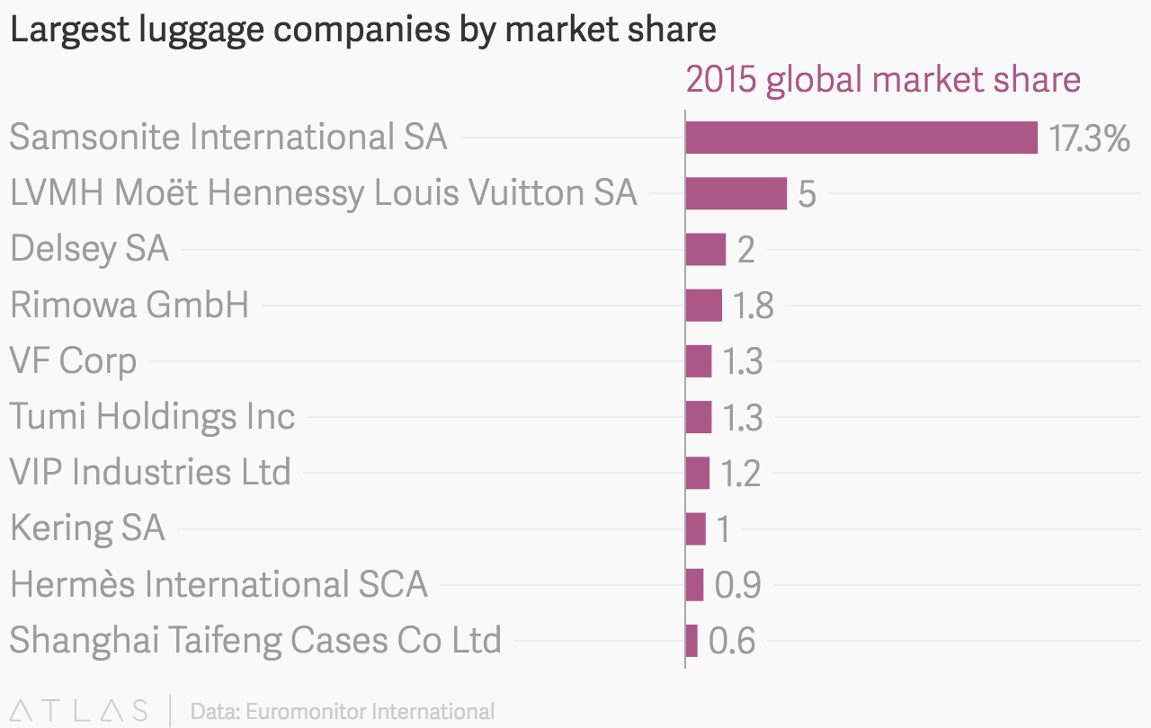 Largest luggage companies by market share