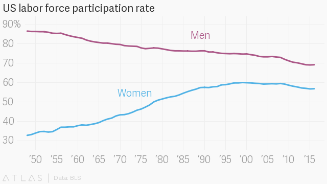 U.S. Women Participating in Workforce at Lower Level Than