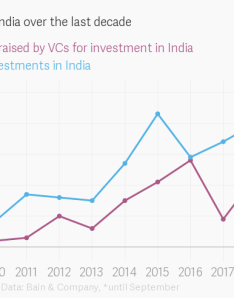 Embed chart also vc activity in india over the last decade rh theatlas