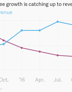 also facebook   employee growth is catching up to revenue rh theatlas