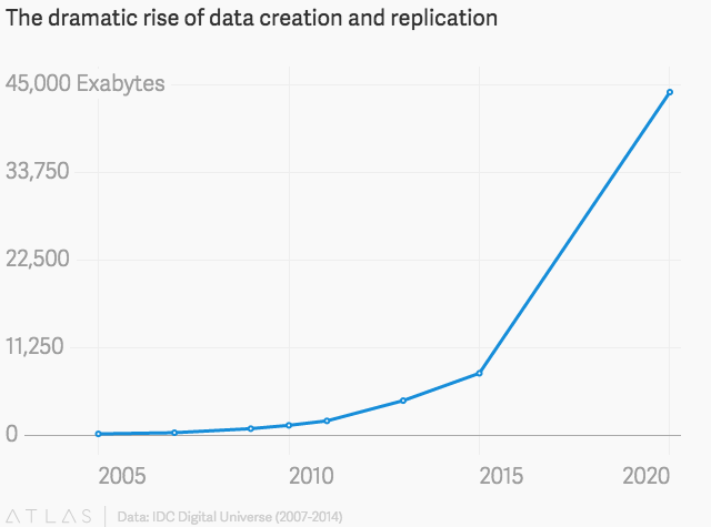 Data is expected to double every two years for the next