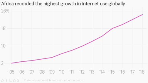 Africa Getting More Connected to The Internet, Deepen Global Internet Penetration