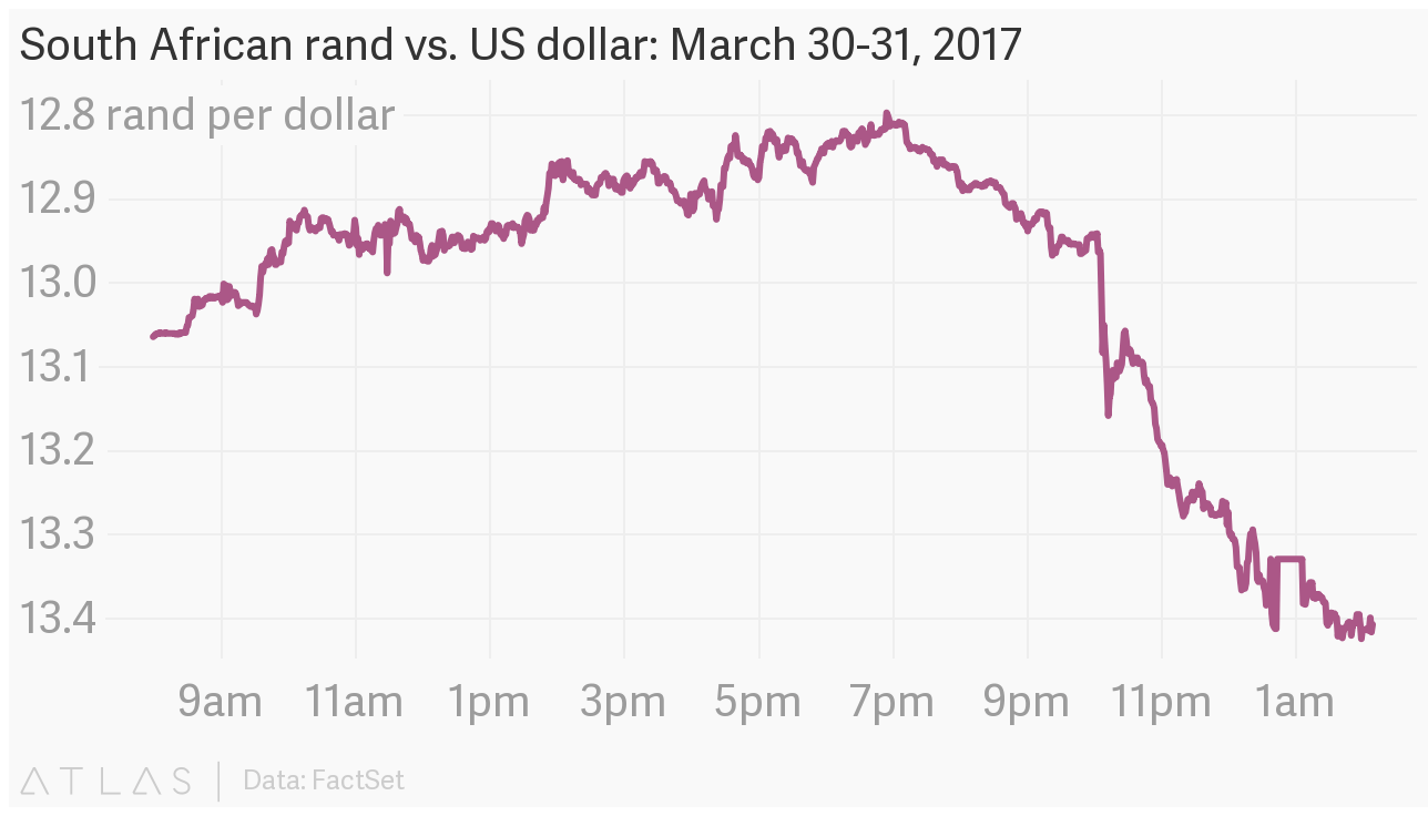 South African rand vs. US dollar: March 30-31. 2017