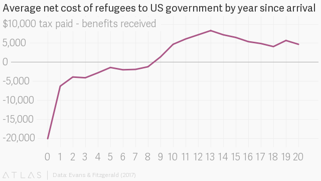 New research shows refugees in the US pay more to