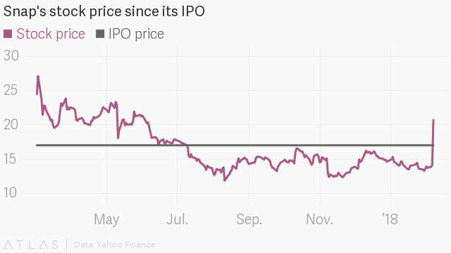 Snap stock closed above its IPO price for the first time