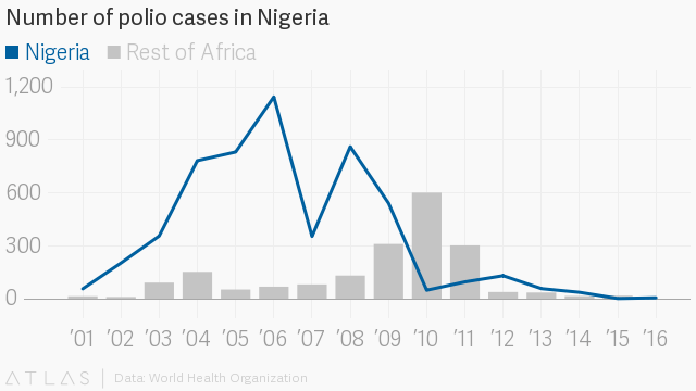 Why the Gates Foundation will pay off Nigeria's $76