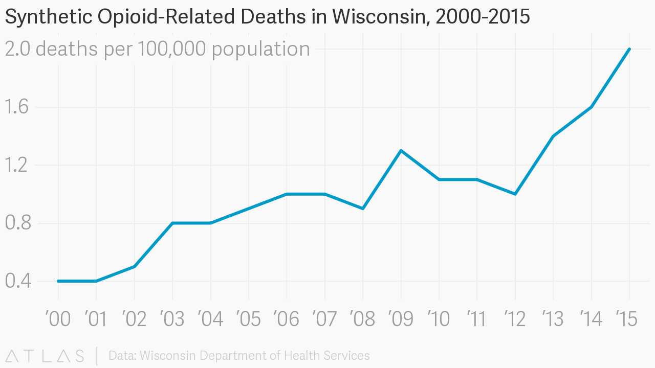 Synthetic Opioid-Related Deaths in Wisconsin, 2000-2015