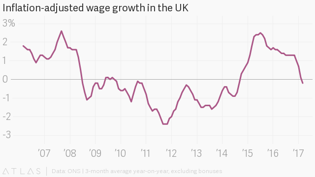 It's official: British workers are all getting pay cuts as