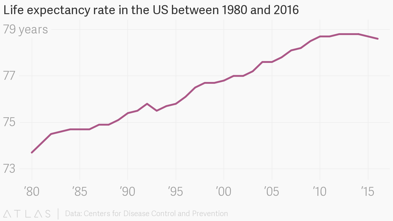 Life expectancy rate in the US between 1980 and 2016