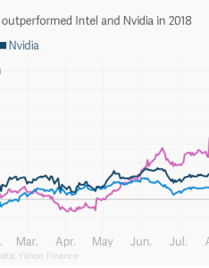 Embed chart also amd stock has outperformed intel and nvidia in rh theatlas