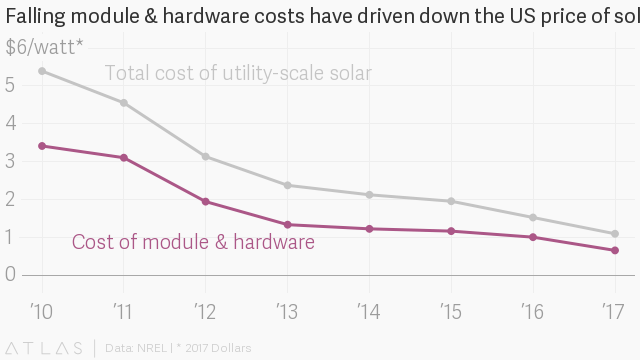Solar costs in the US beat government goals by three years