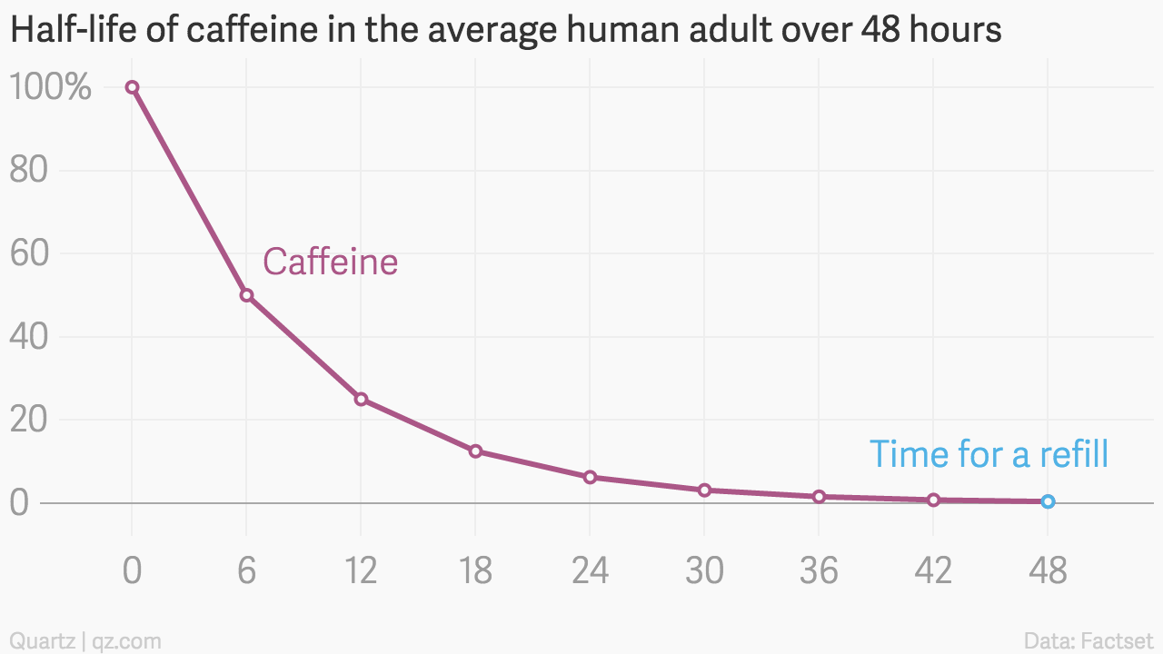 Half-life of caffeine in the average human adult over 48 hours
