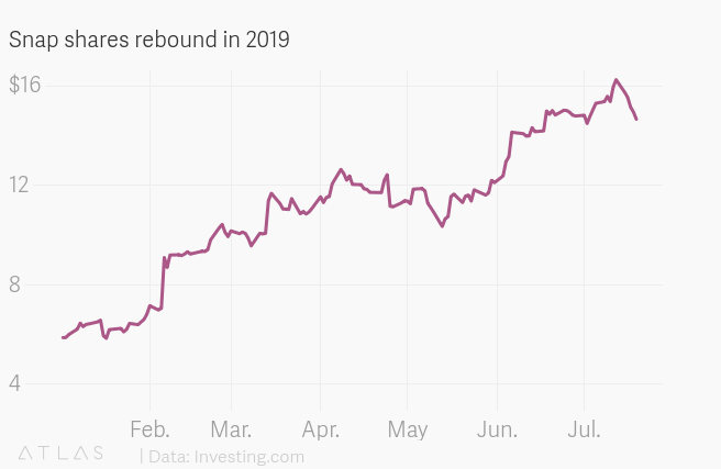 Snap soars as company adds 13 million users in Q2 2019