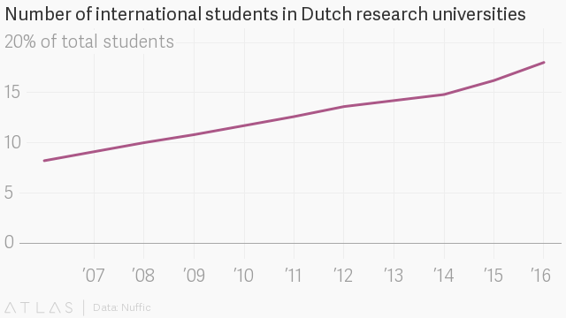 Dutch universities are accused of abandoning their own