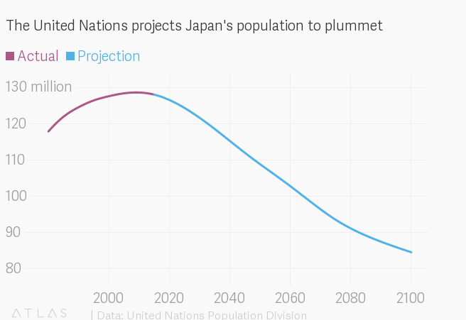 The Japanese population is shrinking faster than every other big country — Quartz