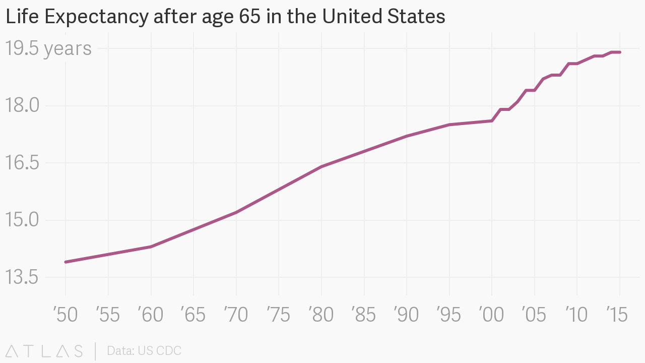 Life Expectancy after age 65 in the United States