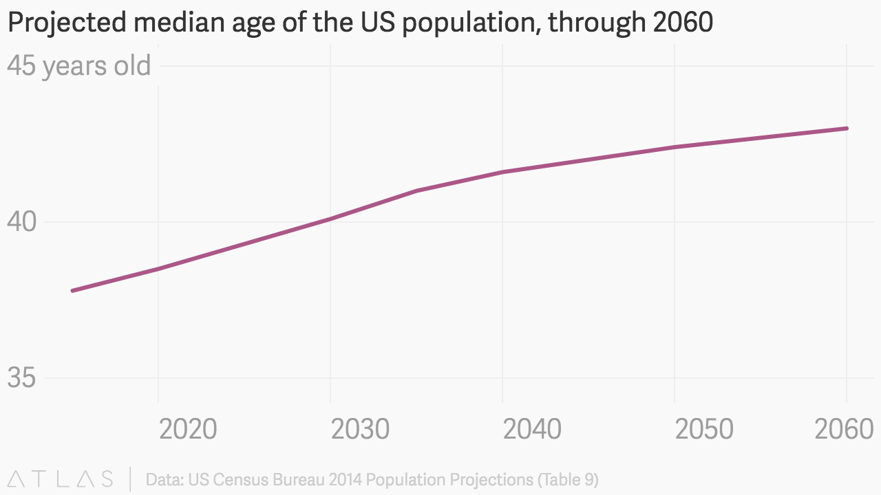 Projected median age of the US population, through 2060