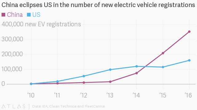 China registered 352,000 new electric vehicles in 2016