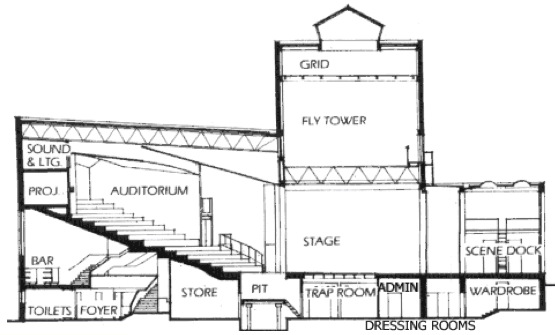 Anatomy of a Theatre