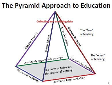 The Pyramid Approach to Education