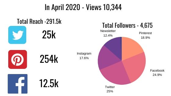 Blog stats April 20