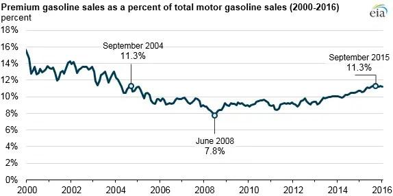 U.S. EIA: Higher Octane Fuel Demand Up With New Engine