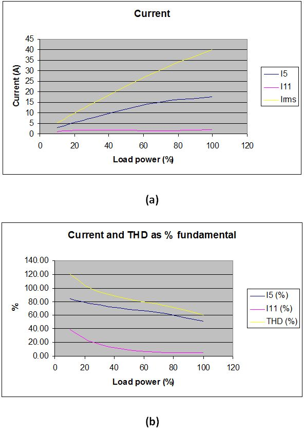 Figure 7: Variation of current and harmonics with load power, expressed as (a) absolute quantities and (b) % of fundamental current