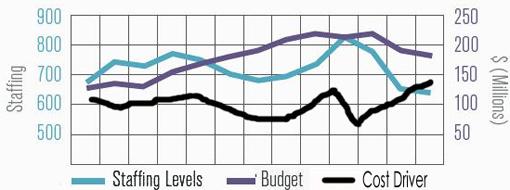 Budget-StaffingChart