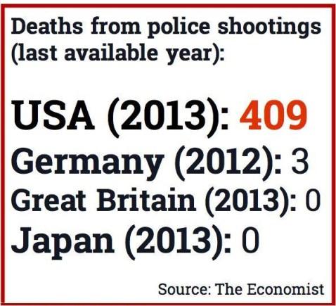 PoliceShootings