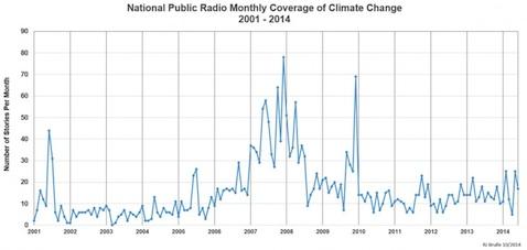 NPR-coverage