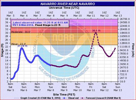 NavFloodForecast