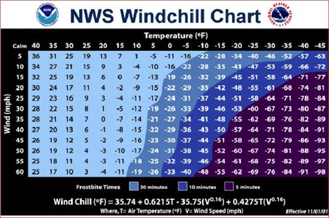 windchillchart