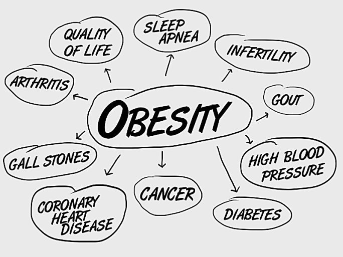 Expected diseases due to Obesity