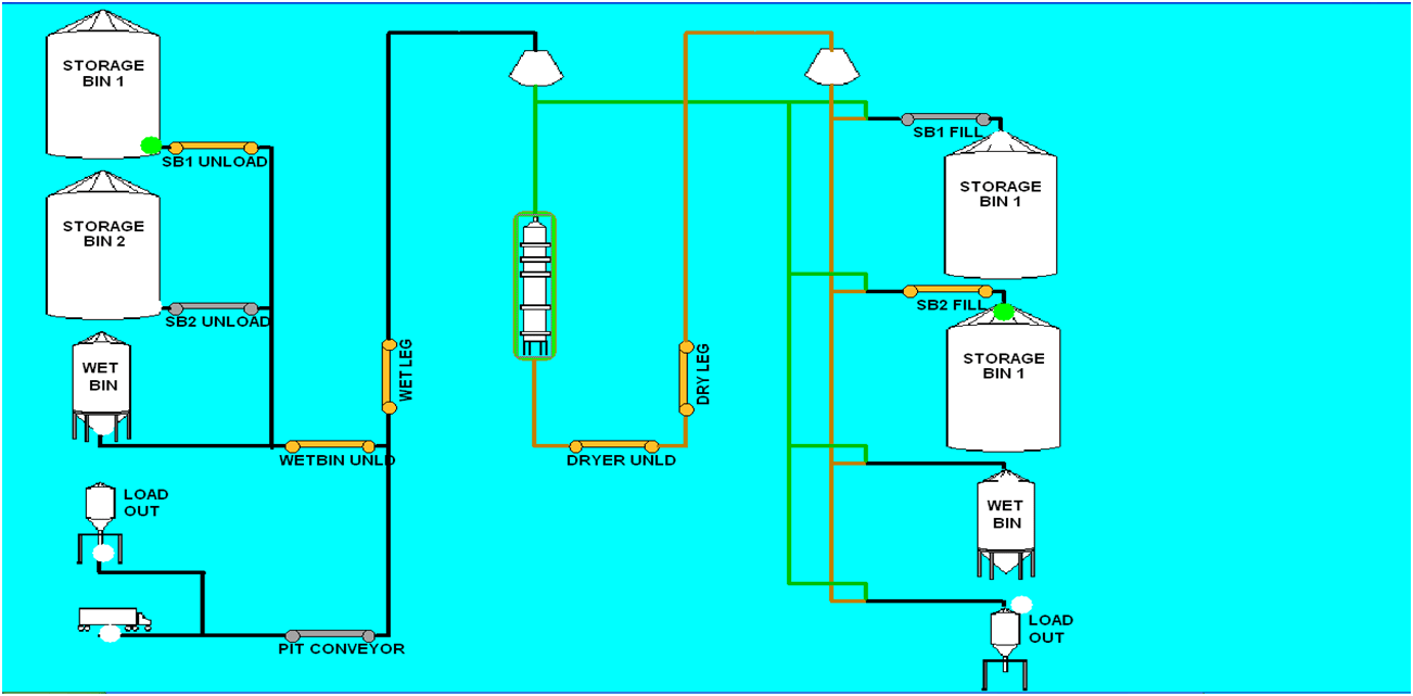 hight resolution of the system is controlled through a plc programmable logic controller and either a hmi human machine interface or a computer screen