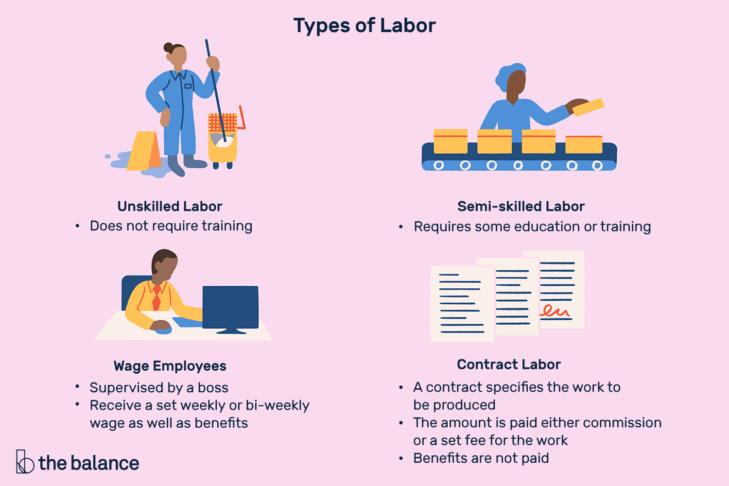 labor definition types how