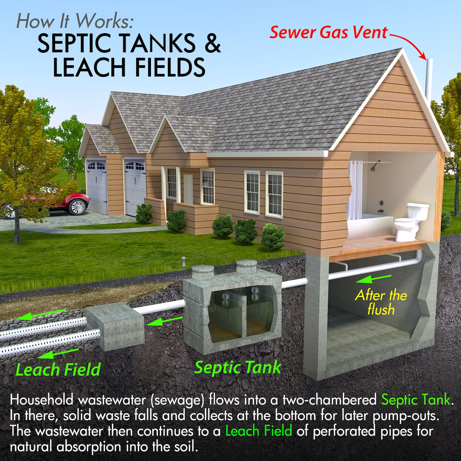sewer diagram for house 1970 chevy c10 alternator wiring how to treat and care private septic systems
