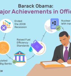 what has obama done 14 major accomplishments [ 1500 x 1000 Pixel ]