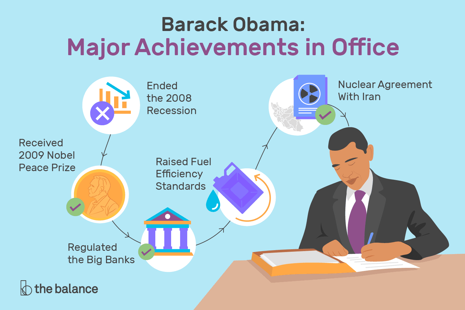 hight resolution of what has obama done 14 major accomplishments