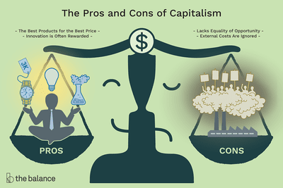 capitalism definition characteristics pros