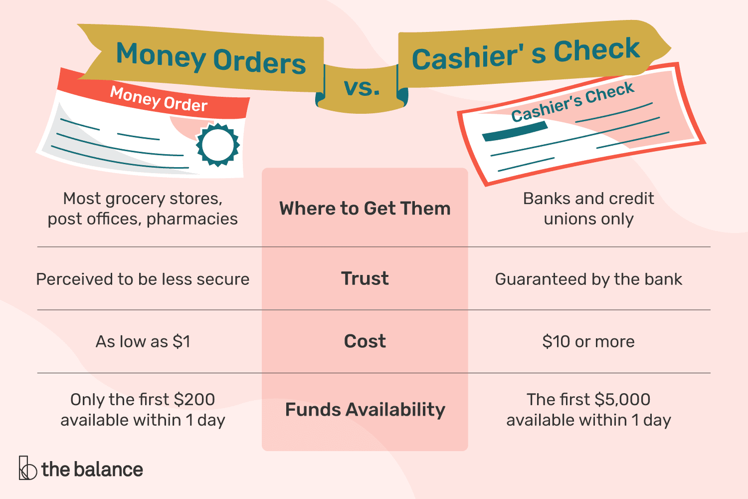 Howto How To Fill Out A Moneygram Money Order For Rent