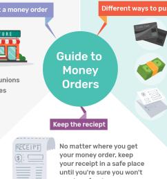 order to cash proces diagram [ 1500 x 844 Pixel ]