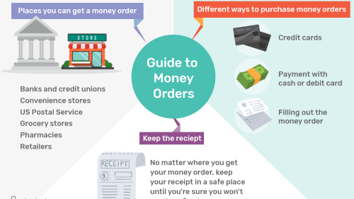 small resolution of order to cash proces diagram