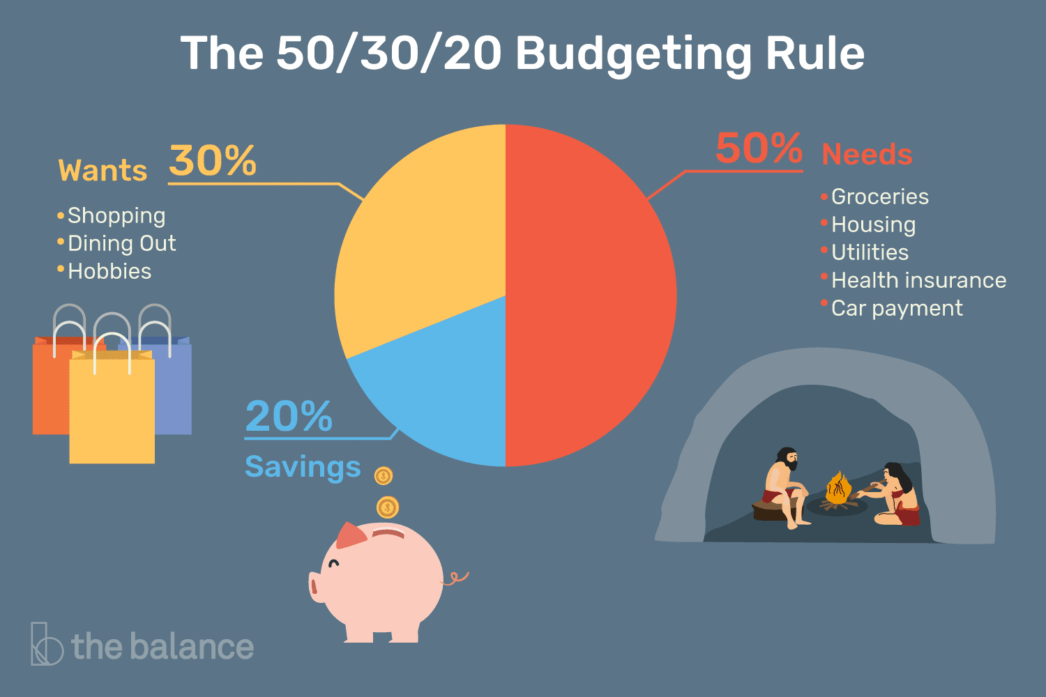 The 50 30 20 Budgeting Rule How It Works
